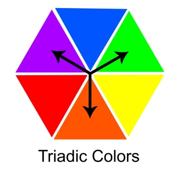 Often Referred To As The Power Of Three Triadic Colors Are Found By Drawing An Equilateral Triangle On Color Wheel